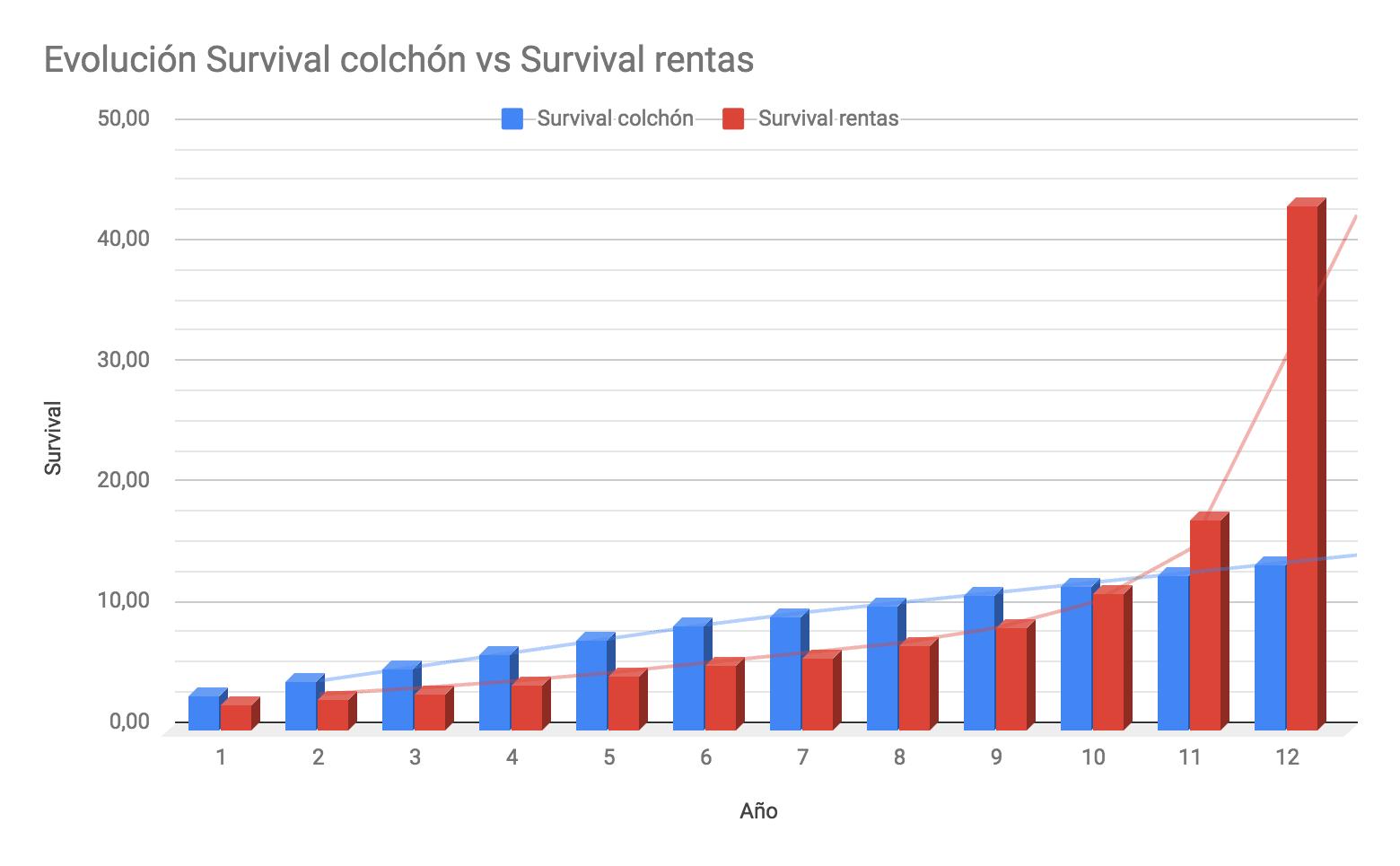 """Apocalipsis financiero: Gráfica evolución """"Surivival colchón"""" vs """"Survival rentas"""""""