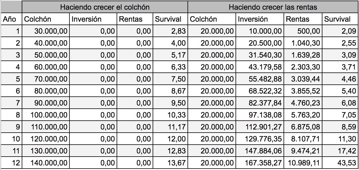 """Apocalipsis financiero: Tabla evolución """"Surivival colchón"""" vs """"Survival rentas"""""""