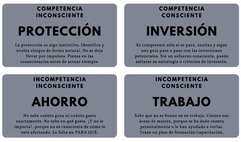etapas-proceso-de-aprendizaje
